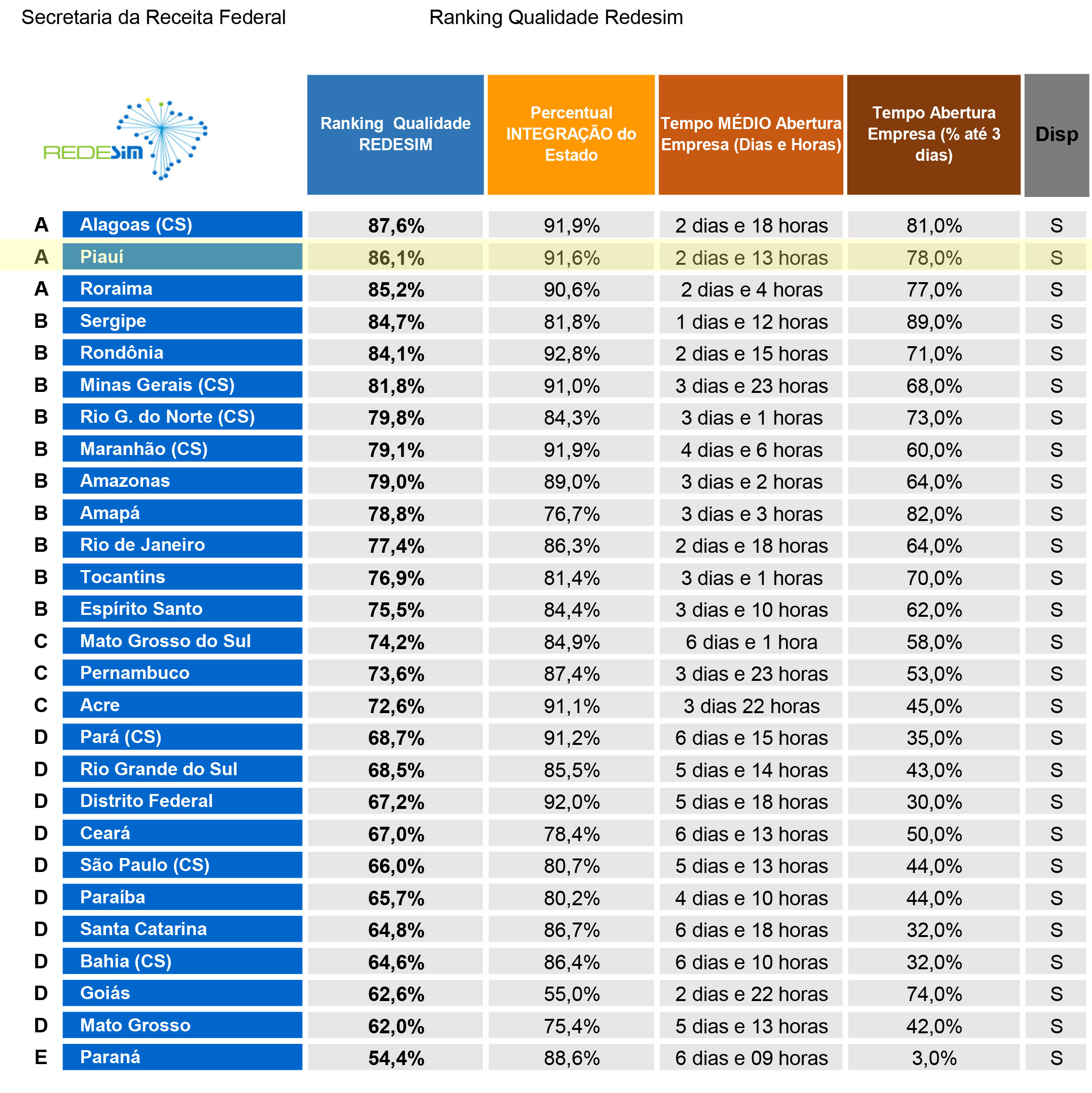 Ranking Redesim